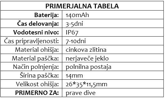 DIANA primerjalna tabela