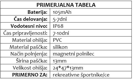 DINO primerjalna tabela
