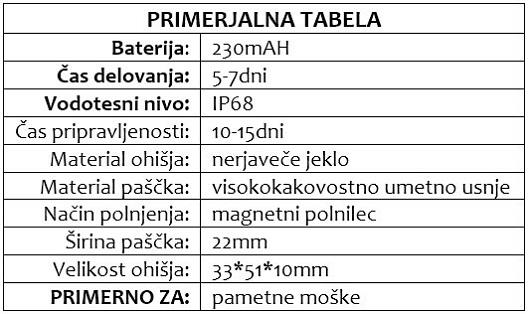 KUBA primerjalna tabela
