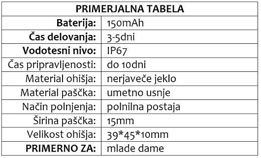 LOLA primerjalna tabela