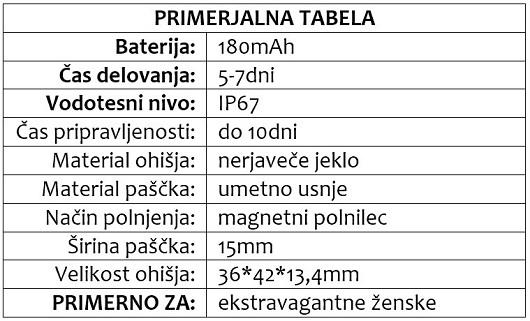 STAR primerjalna tabela