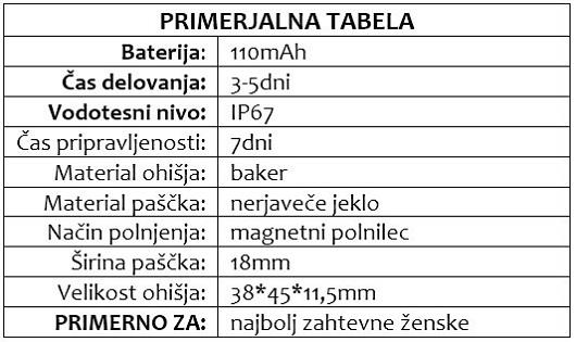 PERLA primerjalna tabela