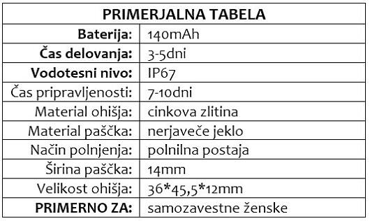 SAPPHIRE primerjalna tabela